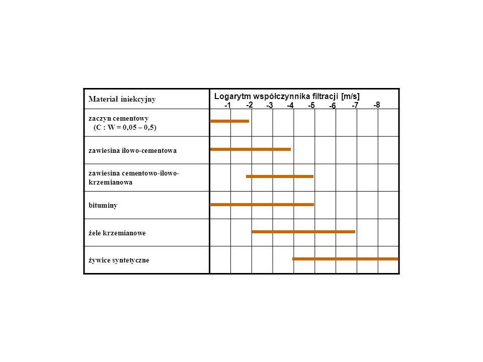 Logarytm współczynnika filtracji [m/s]